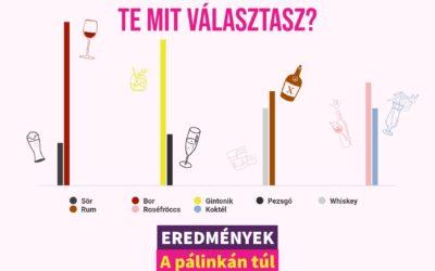 Mit isztok a pálinkán kívül? – Alkoholfogyasztási szokásaitok